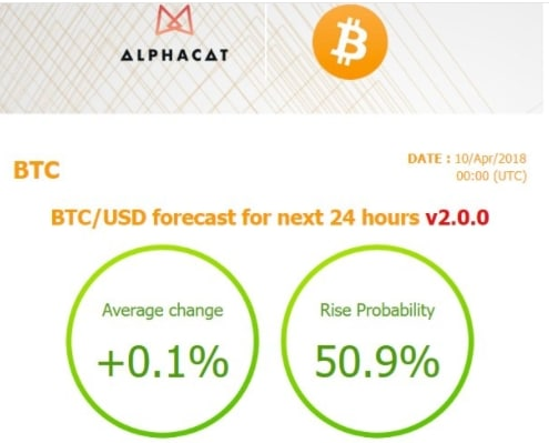 Alphacat prediction