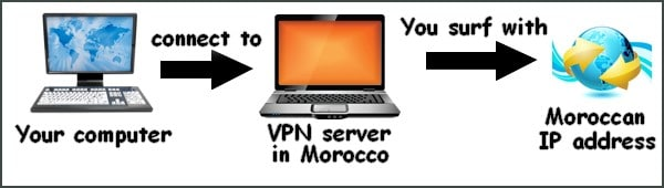 Best way to get a Moroccan IP address!