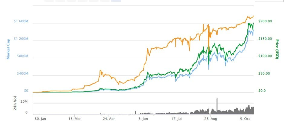 Here you can take a look at the Bitconnect market cap since February 2017
