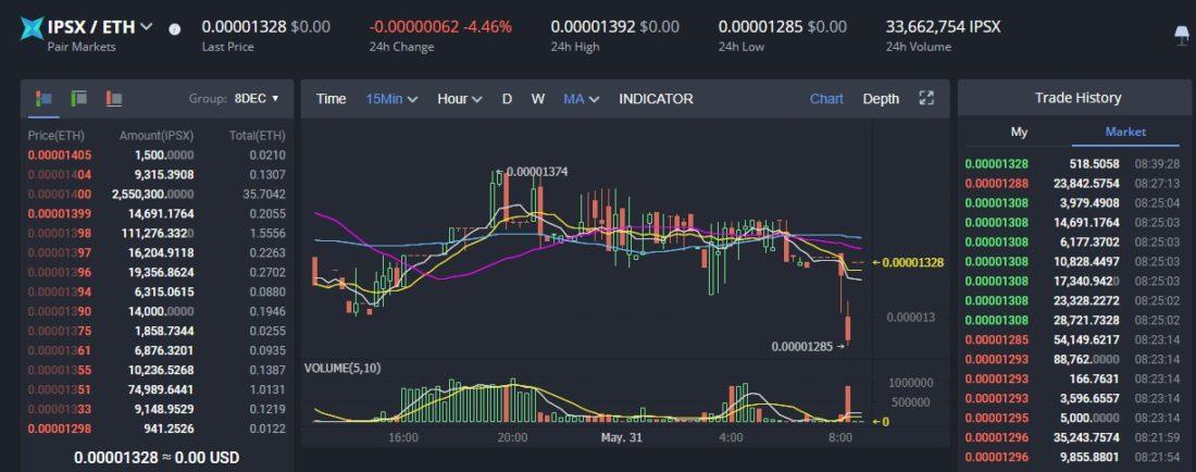 trading IPSX on Bibox