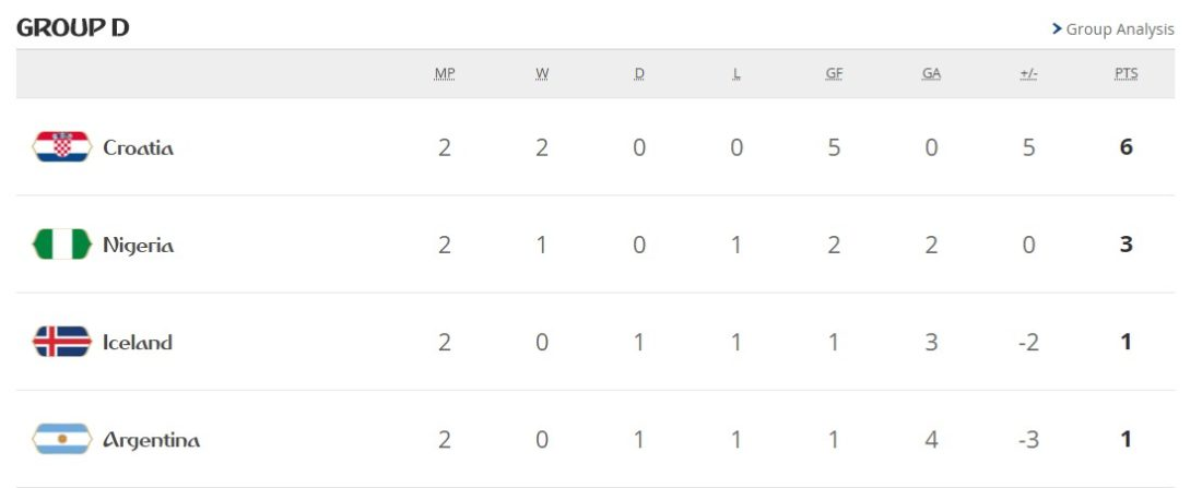 group d fifa world cup standings
