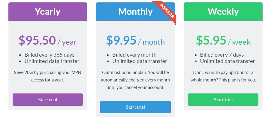 Prices for the unlimited ZenVPN packages
