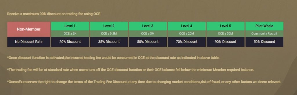 Trading fee discounts available for OCE owners at the OceanEx exchange