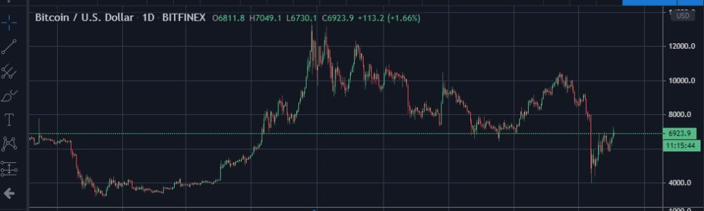 The price of Bitcoin on TradingView