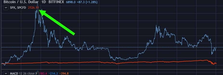 Removing a price comparison on TradingView