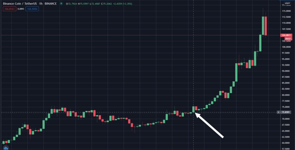 What caused the giant BNB pump on February 8th and 9th?